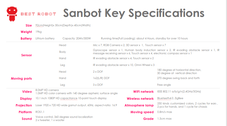 Best Robot Sanbot Specifications